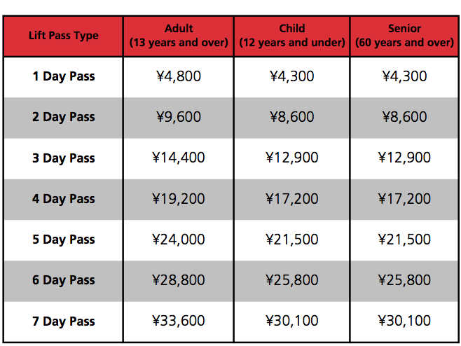 Myoko Lift Pass Prices
